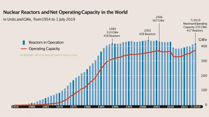 Energieexperten: Atomkraft nicht geeignet als Lösung gegen Klimawandel