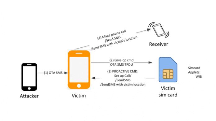 Weitere SIM-Karten-Lücken erlauben Handy-Tracking