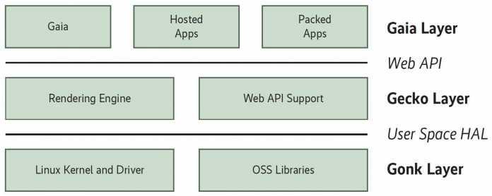 Die Architektur von Firefox OS.