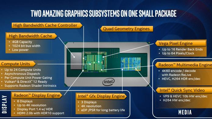 Kaby Lake-G: Intel stellt Kombiprozessoren mit AMD-Grafikchip ein