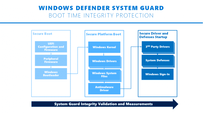 Windows Defender System Guard Boot Integrity Protection