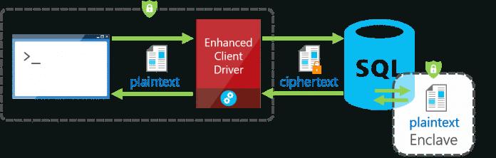 Secure Enclaves als Erweiterung für Always Encrypted in Microsoft SQL Server 2019