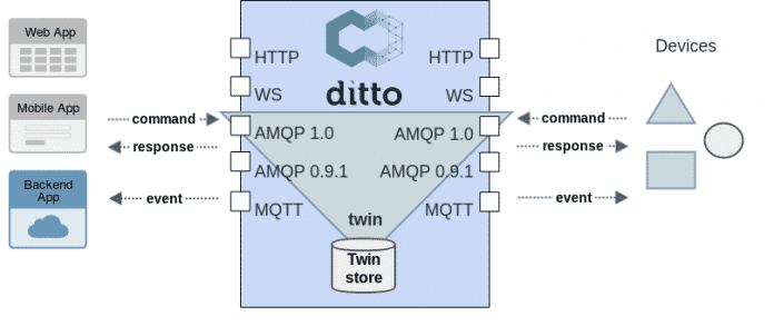 Eclipse Ditto verwaltet digitale Zwillinge und steht zwischen den Applikationen und den Endgeräten.