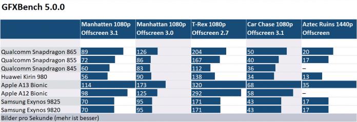 Qualcomm Snapdragon 865: Erste Messwerte zeigen teils großes Leistungsplus