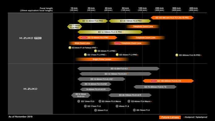 DIe neue Objektiv-Roadmap von Olympus soll zeigen, dass der Hersteller im Kameramarkt langfristig plant.