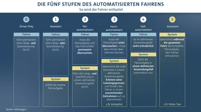 Die fünf Stufen des automatisierten Fahrens.