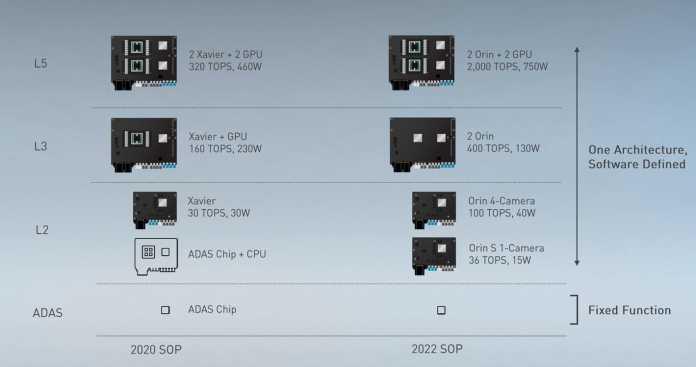 Orin ist voll skalierbar und entfacht im Verbund mit zusätzlichen GPUs genügend Rechenleistung fürs vollautonome Fahren.