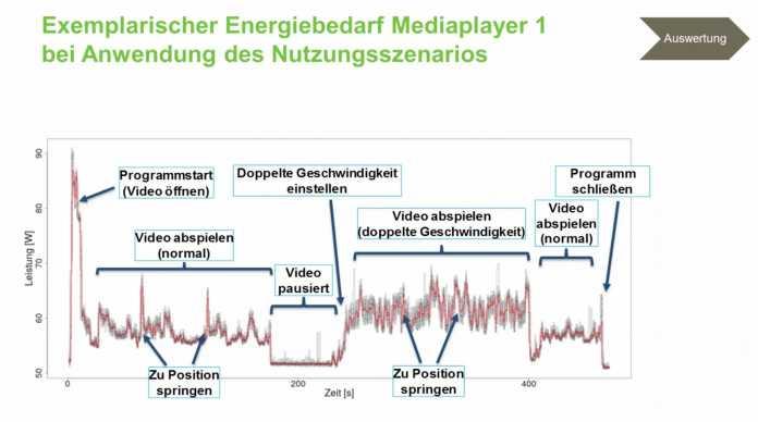 In den Tests soll der Energieverbrauch von Anwendungen anhand typischer Nutzungsszenarien ermittelt werden.