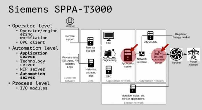 Über den Application Server und den Automatisierungsserver ließ sich das System zur Turbinensteuerung angreifen.
