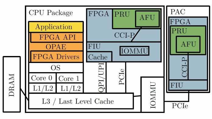 FPGA-Beschleuniger als Sicherheitsrisiko