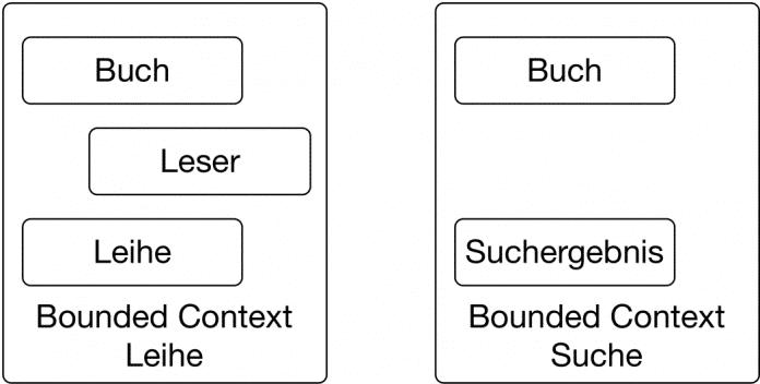 Bounded Context für Suche und Leihe (Abb. 1)