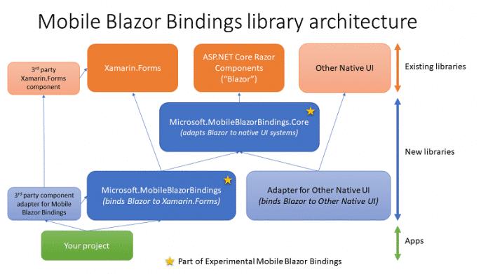 Architektur der Mobile Blazor Bindings
