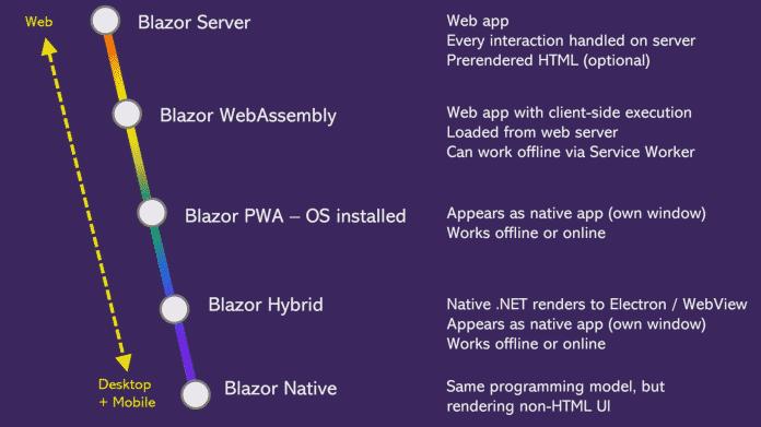 Microsoft Pläne für die Blazor-Produktfamilie