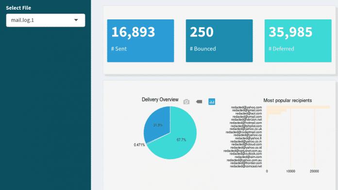 Lightmeter: Neues Monitoring-Werkzeug für den E-Mail-Server