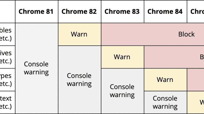 Nur noch HTTPS: Chrome blockiert unsichere Downloads