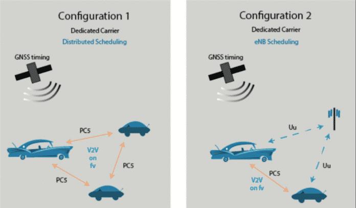 Wenn Modems im C-V2X-Sidelink-Modus (PC5) Funkressourcen selbst wählen (links), kommen Paket-Kollisionen immer mal vor. Wenn das Mobilfunknetz die Ressourcen zuteilt, passiert das erst bei Überlastung einer Basisstation.