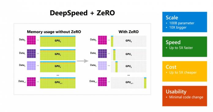 Optimierung beim Modelltraining mit DeepSpeed und ZeRO