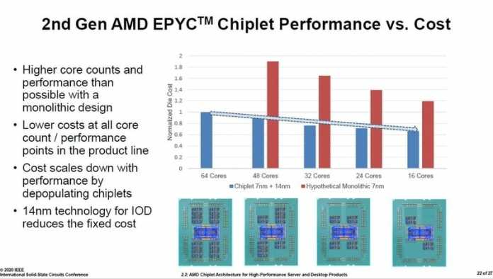 Bei einem Epyc 7002 mit 16 Rechenkernen wäre die Kostendifferenz niedriger als bei einem Desktop-Ryzen, weil ein größerer I/O-Die mit höheren Fixkosten zum Einsatz kommt.