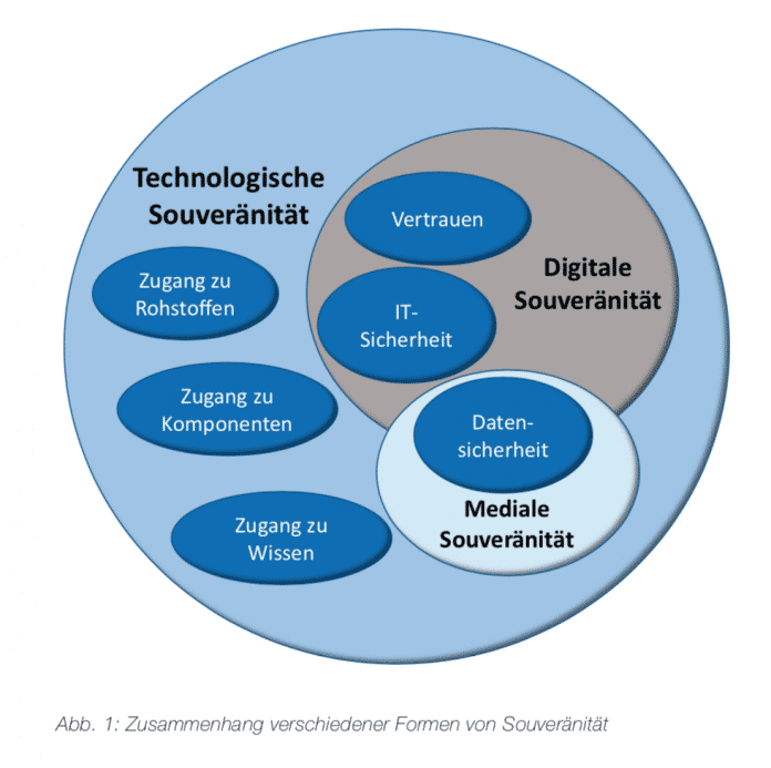 Informationstechnische Gesellschaft