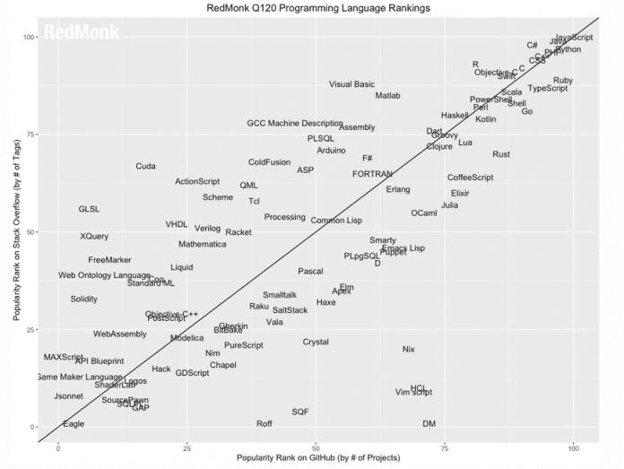Beliebteste Programmiersprachen laut RedMonk im ersten Quartal 2020