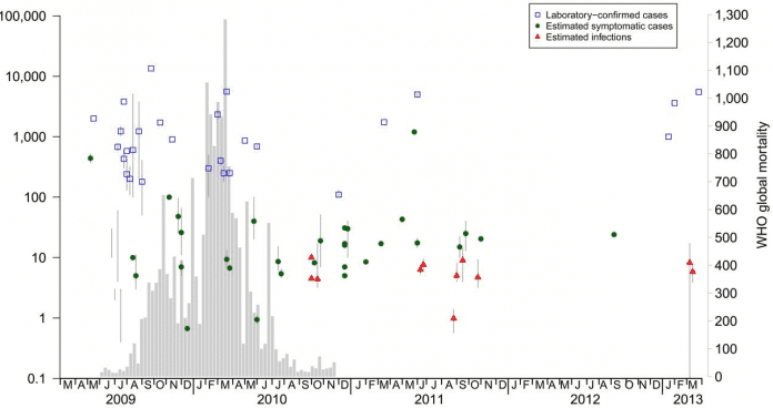 Jessica Wong et al. Case fatality risk of influenza A(H1N1pdm09): a systematic review