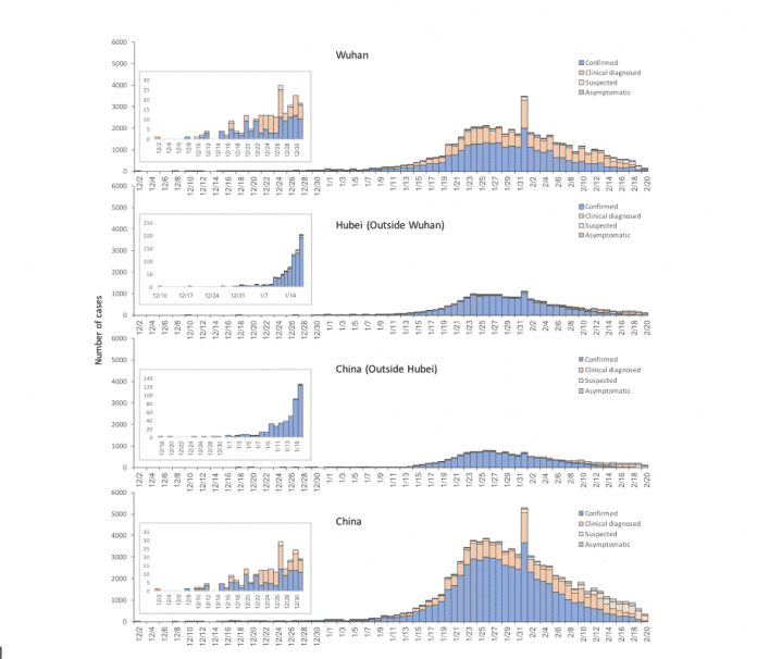 Die  Covid-2-Welle in China ist schon weitgehend abgeebbt.