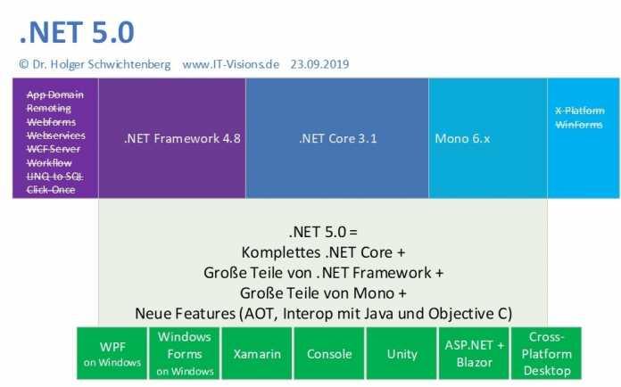 Gute und schlechte Nachrichten für Visual Basic .NET-Entwickler