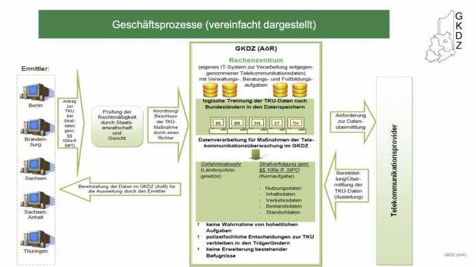 Gemeinsame Kompetenz- und Dienstleistungszentrum (GKDZ)