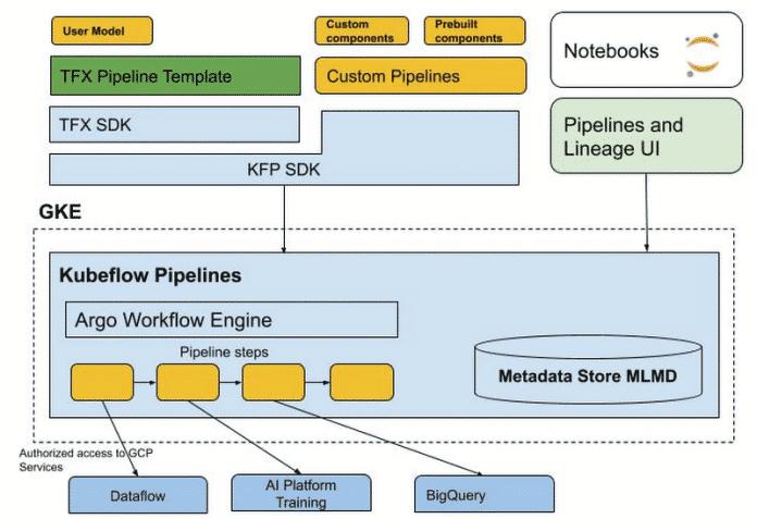 Die Pipelines setzen auf GKE auf und lassen sich wahlweise über das KFP- oder das TFX-SDK anbinden.