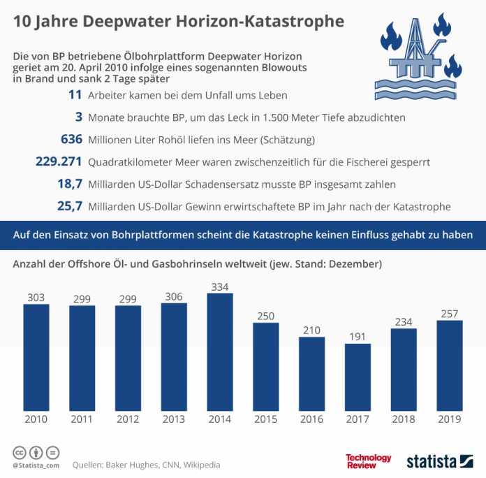Statistik der Woche: Deepwater Horizon