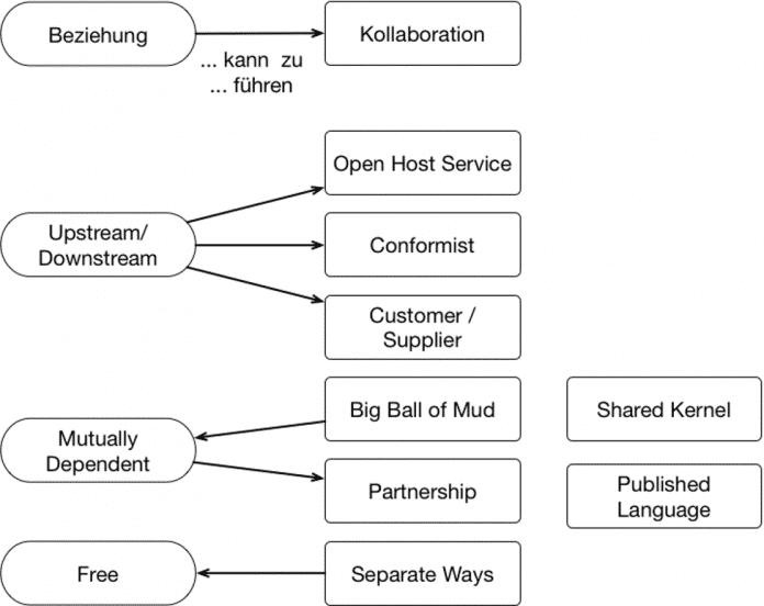 Mögliche Beziehungen und Kollaborationen zwischen Bounded Contexts (Abb. 1)