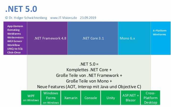 Abbildung 2: Pläne für .NET 5.0