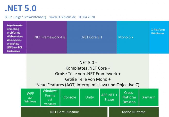Die vereinheitlichte Architektur in .NET 5