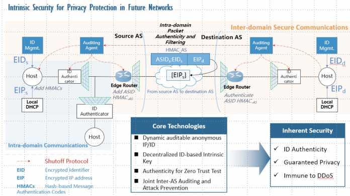 Kritik an Huaweis Vorschlägen für Nachfolger eines IP-basierten Internets