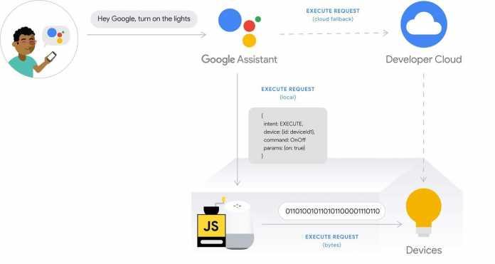 Das Google-Home-Gerät kommuniziert vorzugsweise über das lokale Netzwerk mit Smart-Home-Geräten.