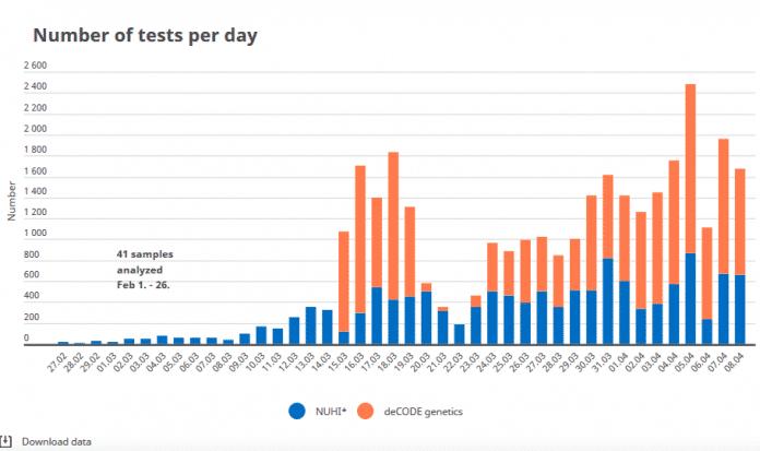 Das Musterland Island veröffentlich täglich auch die Zahl der durchgeführten Tests in beinen Großlaboren. Und unten links, natürlich, der Button zum Herunterladen der Daten.