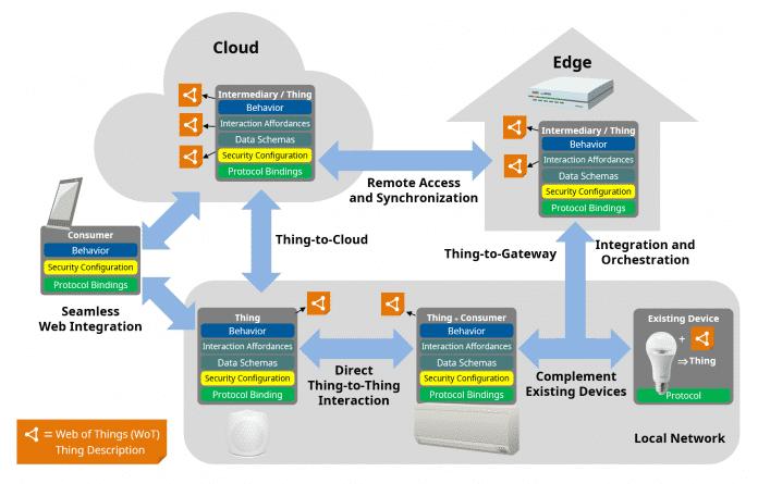 Web of Things ist ein allgemeiner Application Layer für IoT-Anwendungen.