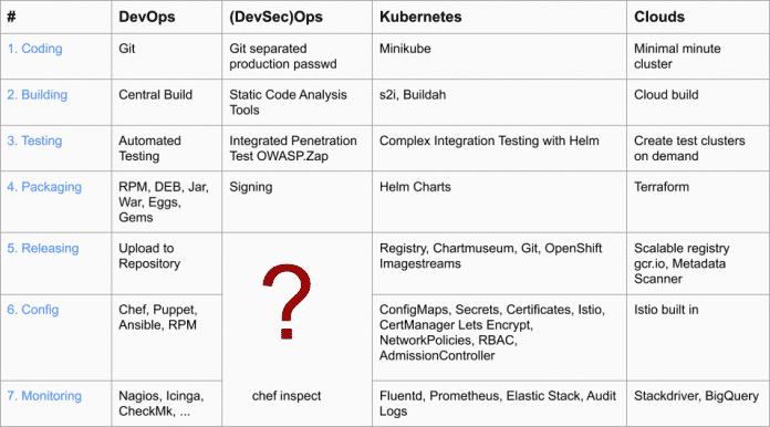 Übersicht der Bereiche und Etappen des Entwickelns: DevOps, DevSecOps, Kubernetes und Clouds im Vergleich. (Abb.1)
