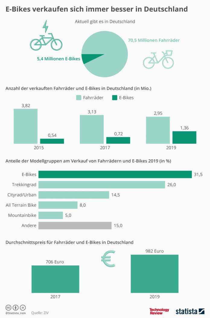 Statistik der Woche: Erneuerbare Energie