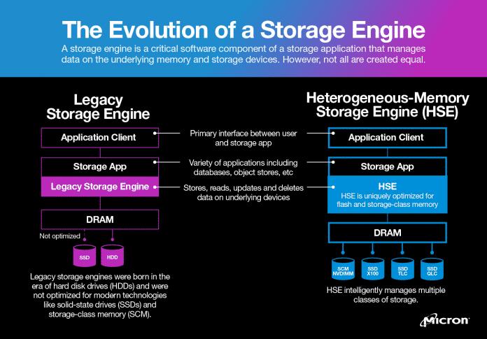 HSE-Stack und Legacy-Stack im Vergleich