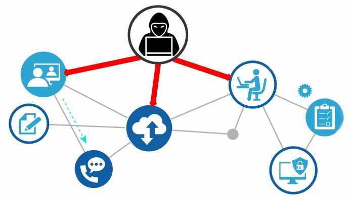 RDP: Liebstes Kind der Cybercrime-Szene (1/4)