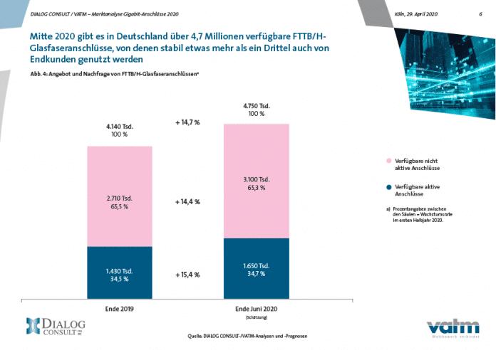 Hälfte der deutschen Haushalte könnte Gigabit-Internet haben