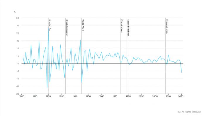Der prognostizierte Rückgang beim Energieverbrauch im historischen Vergleich