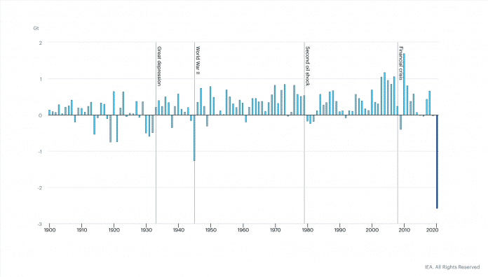 Die jährlichen Unterschiede beim energiebezogenen CO[sub]2[/sub]-Ausstoß.
