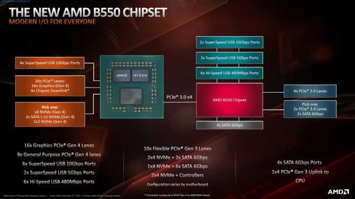 Blockdiagramm zum B550-Chipsatz: Statt PCIe 2.0 gibt's jetzt PCIe 3.0.