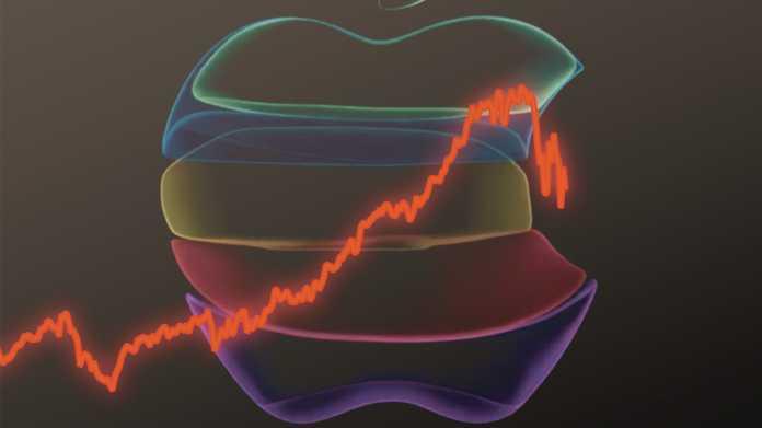 Apple und Corona: In der Achterbahn