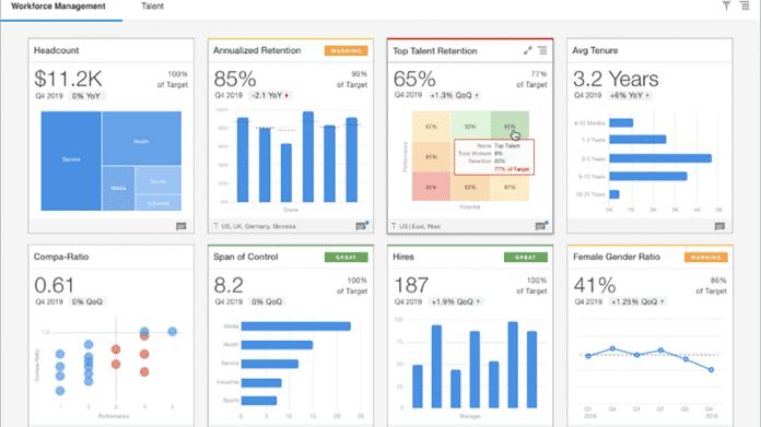 Cloud-basierte Oracle-Tools für Personalverantwortliche