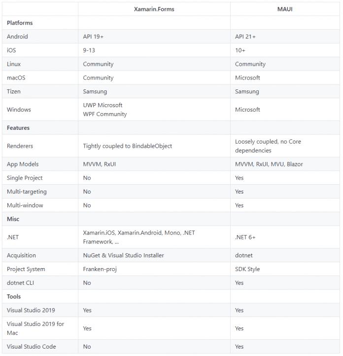 MAUI-Repository auf GitHub
