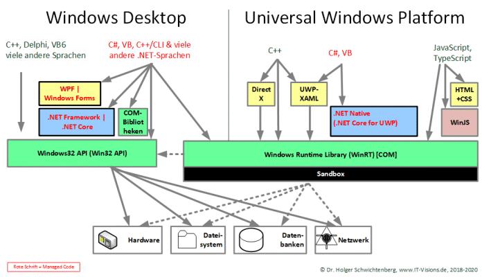 Die beiden API-Welten von Windows 10
