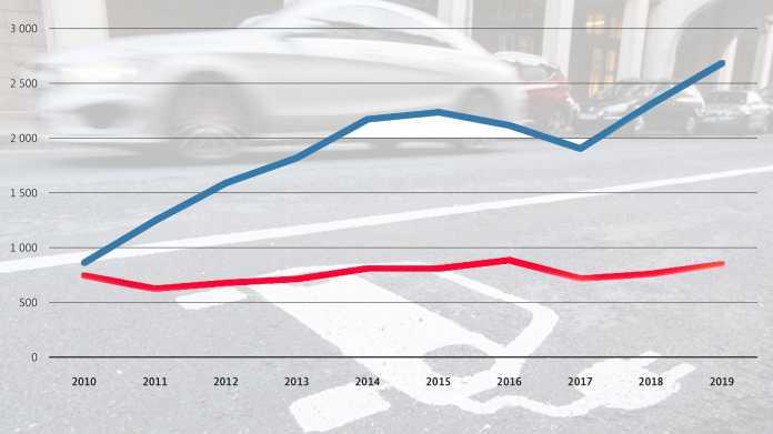 Patentanmeltungen zur E-Mobilität und beim autonomen Fahren stark gestiegen